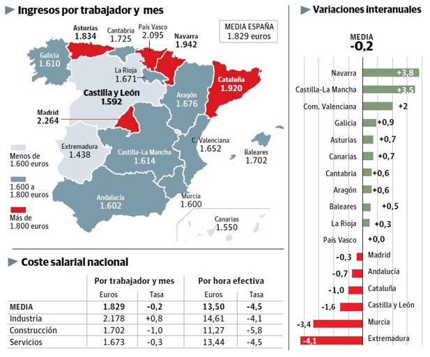 Los salarios de Castilla y León son los terceros más bajos tras los de Canarias y Extremadura
